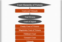Court hierarchy of Victoria