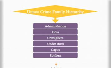 Dimeo crime family hierarchy