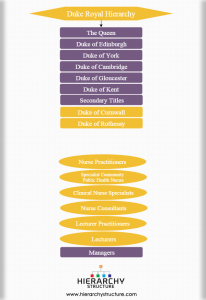 Duke royal hierarchy