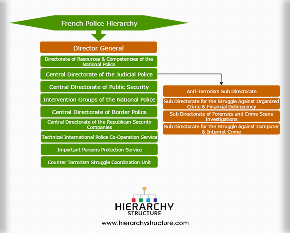 French Police Hierarchy