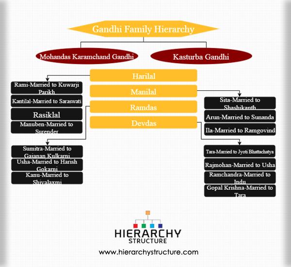 Gandhi family hierarchy