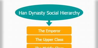 Han dynasty social hierarchy