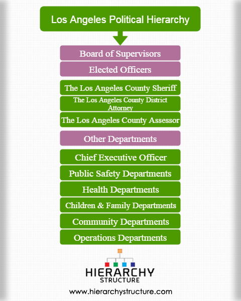 Los Angeles political hierarchy