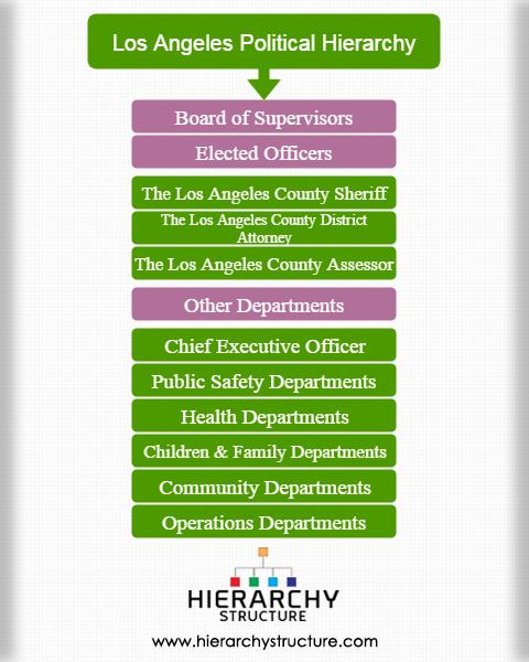 Los Angeles political hierarchy