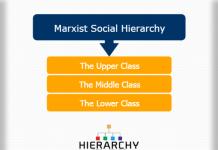 Marxist social hierarchy