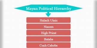Mayan political hierarchy