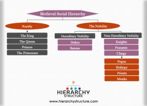 Medieval social hierarchy