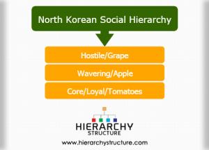North Korean social hierarchy