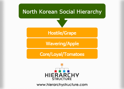 North Korean social hierarchy