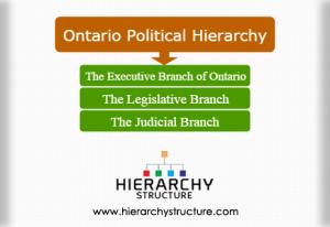 Ontario political hierarchy