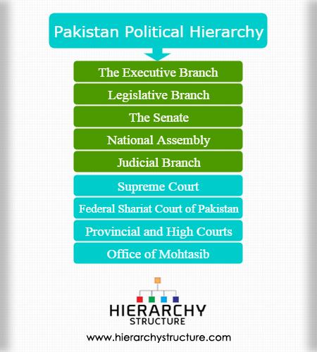 Pakistan political hierarchy