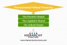 Pennsylvania Political Hierarchy