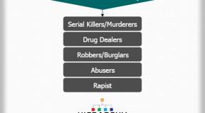 Prison Social Hierarchy