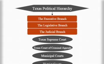 Texas political hierarchy