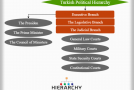 Turkish Political Hierarchy