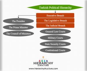 Turkish political hierarchy