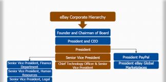 eBay corporate hierarchy