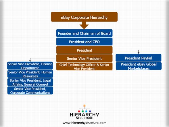 eBay Corporate Hierarchy| ebay corporate structure