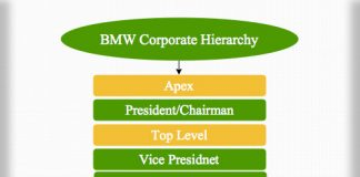 BMW Corporate Hierarchy