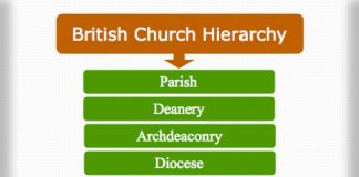 British Church Hierarchy
