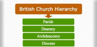 Apostolic Church Structure