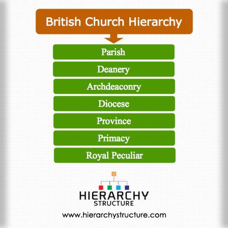 British Church Hierarchy