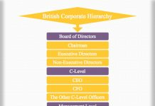 British Corporate Hierarchy