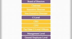 British Corporate Hierarchy
