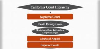 California Court Hierarchy