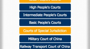 China Court Hierarchy