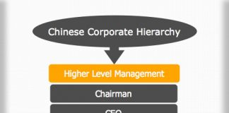 Chinese Corporate Hierarchy