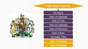 Duke Royal Hierarchy