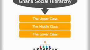 Georgian Social Hierarchy