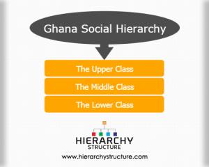 Ghana social hierarchy
