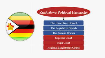 Zimbabwe Political Hierarchy Political Structure Of The