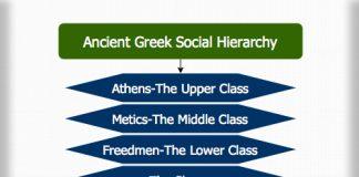 Ancient Greek Social Hierarchy