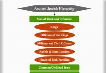 Ancient Jewish Hierarchy