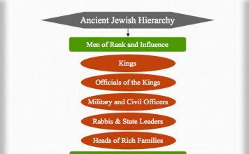 Ancient Jewish Hierarchy