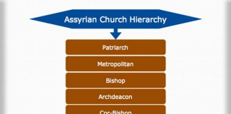 Assyrian Church Hierarchy