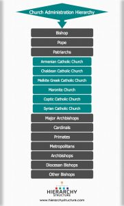 Church administration hierarchy