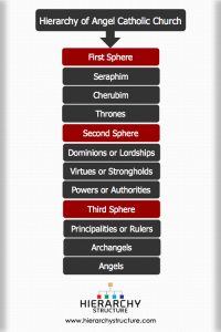Hierarchy of Angels Catholic Church