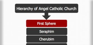Hierarchy of Angels Catholic Church