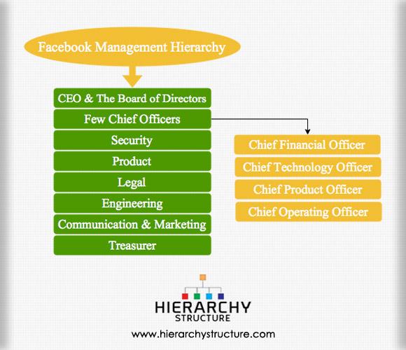 Facebook management hierarchy
