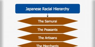 Japanese Racial Hierarchy