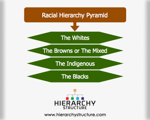 Racial Hierarchy Pyramid