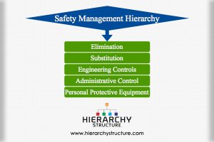Safety Management Hierarchy