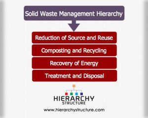 Solid waste management hierarchy