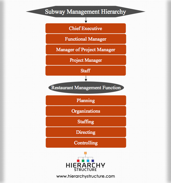 Subway management hierarchy