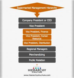 Supermarket Management Hierarchy