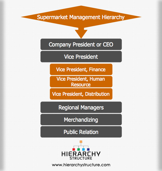 Supermarket Management Hierarchy